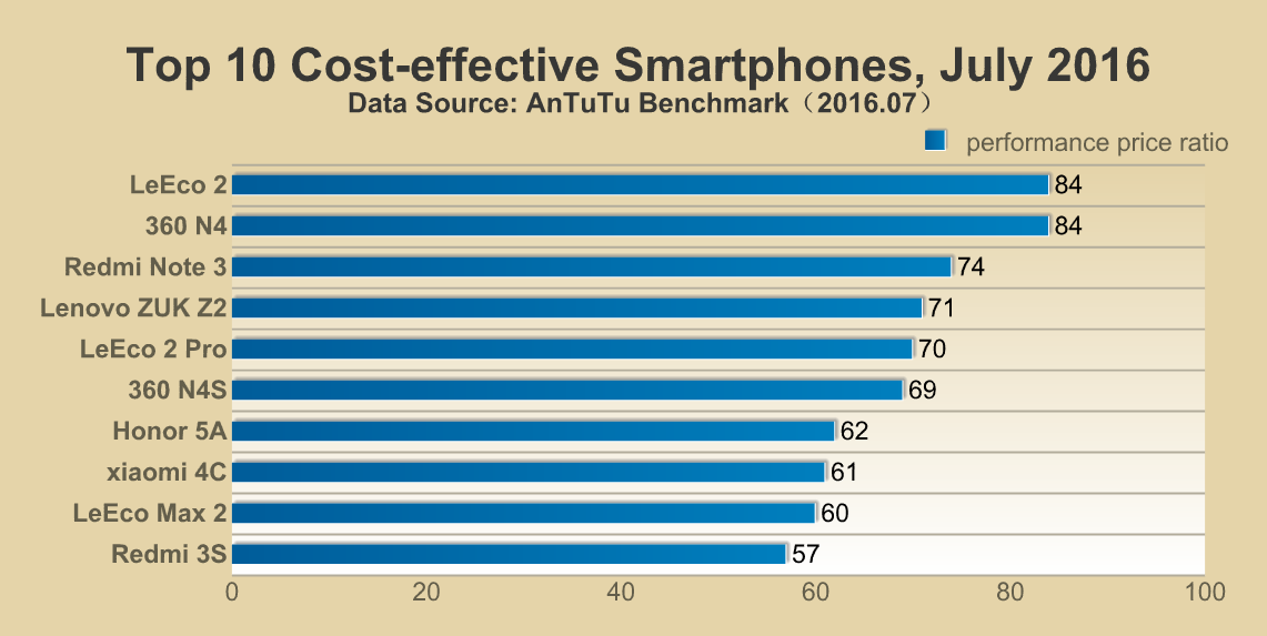 classifica smartphone
