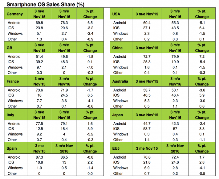 Grafico diffusione Windows Phone nel mercato mobile 2015/2016.