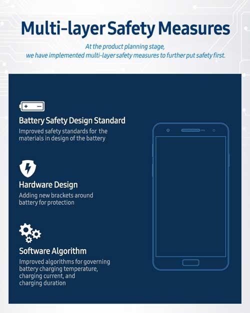 Samsung: nuovo sistema di controllo batterie dopo il flop Note 7