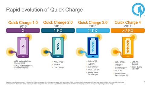 caricabatterie da tavolo quick charge