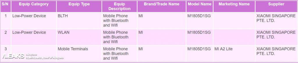 Xiaomi Mi A2 Lite certificazione