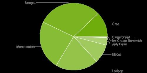 Android Oreo percentuale
