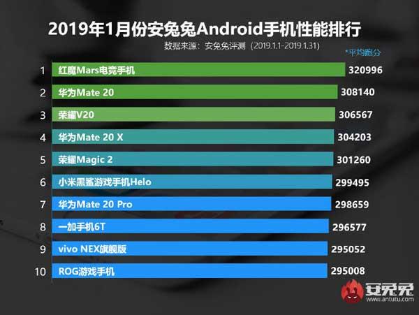 classifica smartphone antutu gennaio