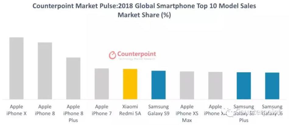classifica smartphone più venduti 2018
