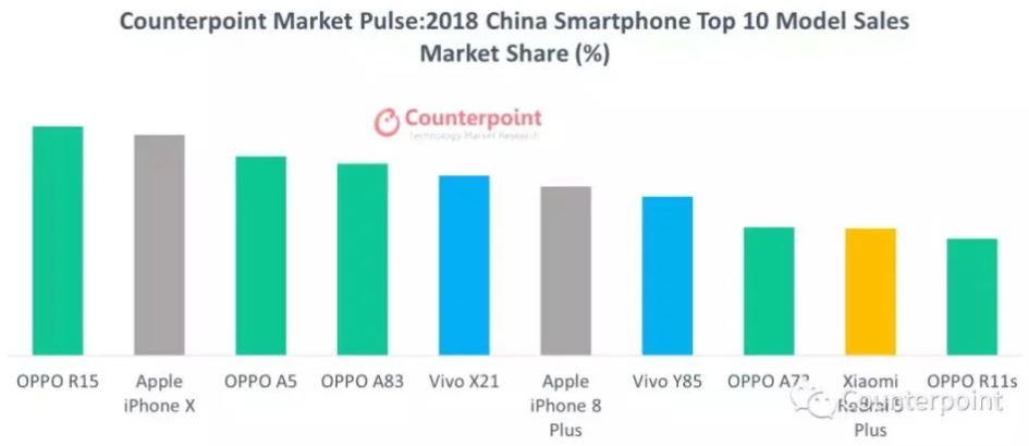 classifica smartphone più venduti cina