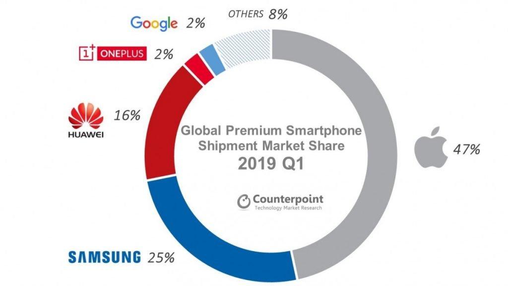 vendite smartphone premium 2019