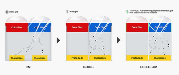 isocell plus confronto