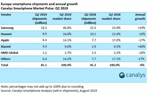 canalys classifica produttori smartphone