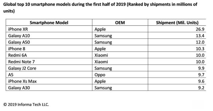 classifica smartphone più venduti h1 2019