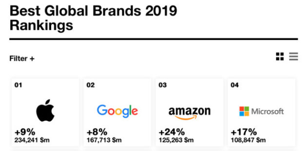 apple interbrand google amazon