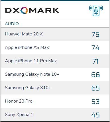 classifica audio smartphone