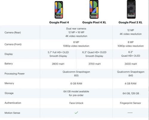 pixel 4 xl caratteristiche