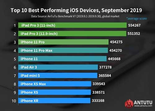 classifica antutu iphone 11
