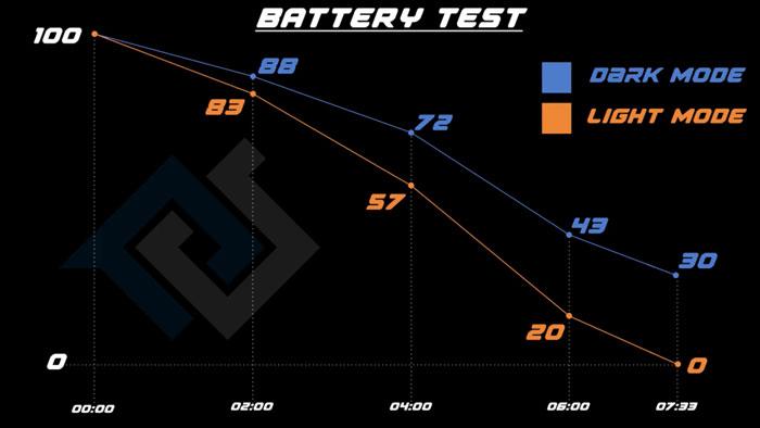 iphone xs test batteria