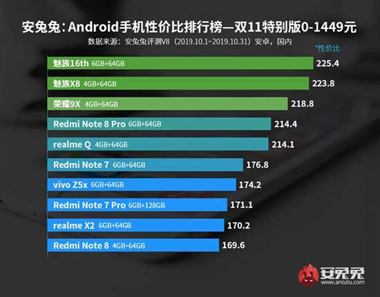 antutu classifica smartphone qualità prezzo