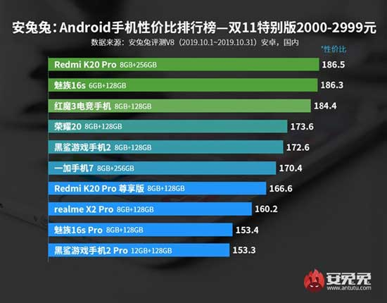 antutu classifica smartphone