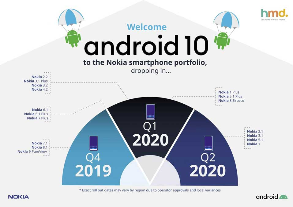 nokia android 10