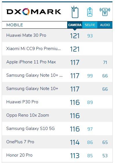 top 10 dxomark camera phone