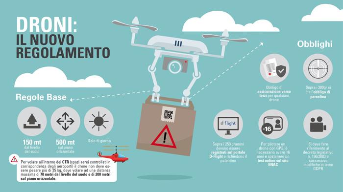 regolamento droni ENAC