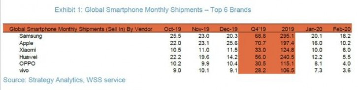 classifica mercato smartphone febbraio 2020