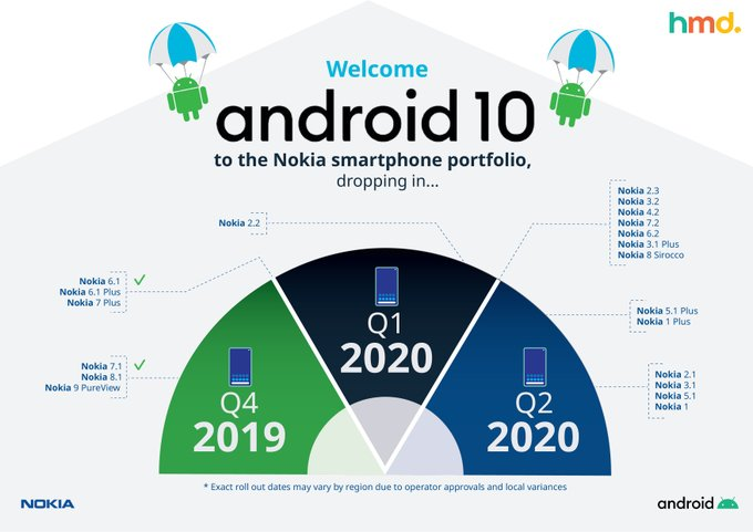 nokia android 10 roadmap