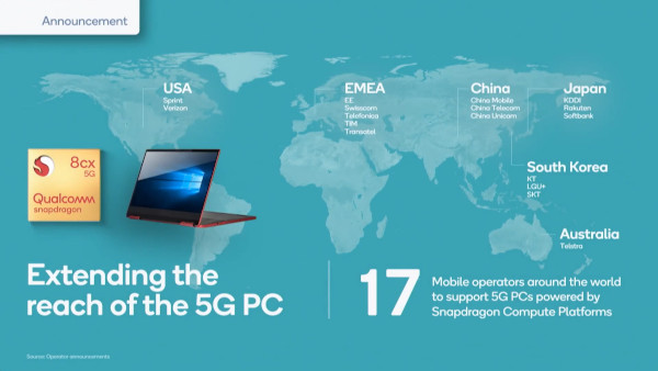 qualcomm supporto 5g ai pc