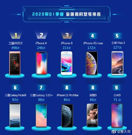 classifica cloni smartphone