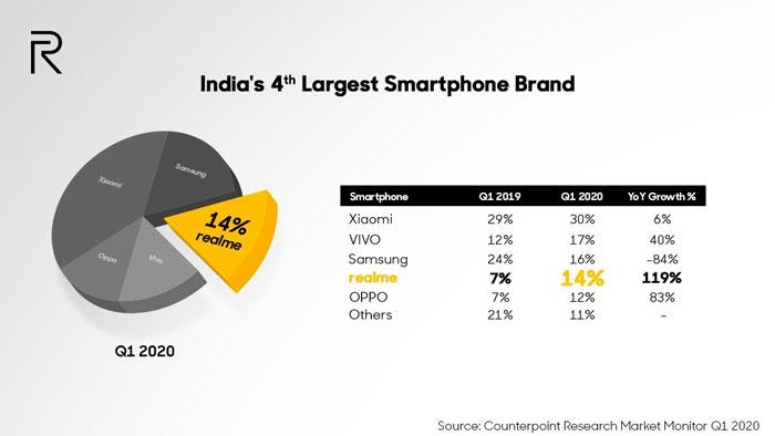 classifica vendite smartphone india q1 2020