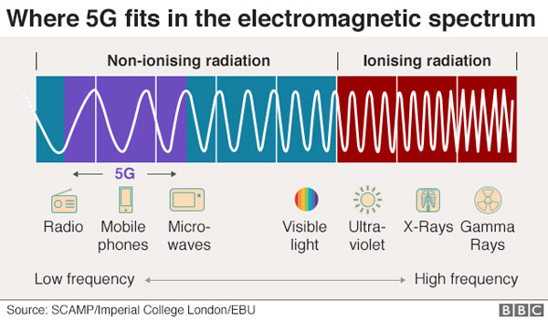 radiazioni 5G