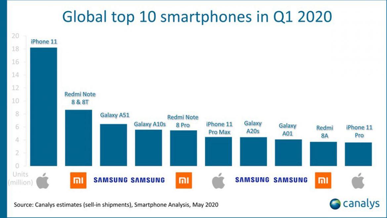 smartphone più venduti q1 2020 Canalys