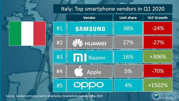 classifica produttori smartphone per vendite Italia (Q1 2020)