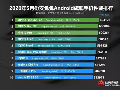 classifica smartphone antutu maggio 2020