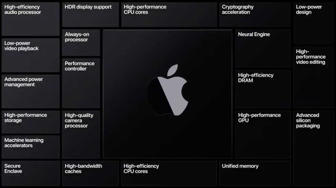 apple processori arm mac