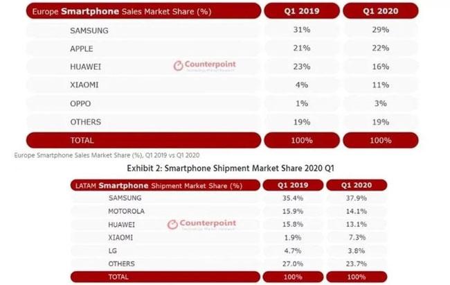 counterpoint produttori smartphone q1 2020