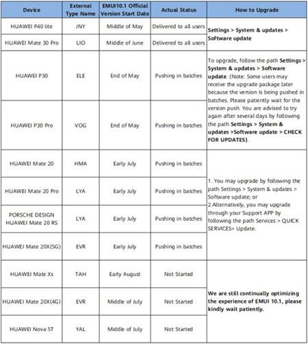 roadmap emui 10.1 huawei