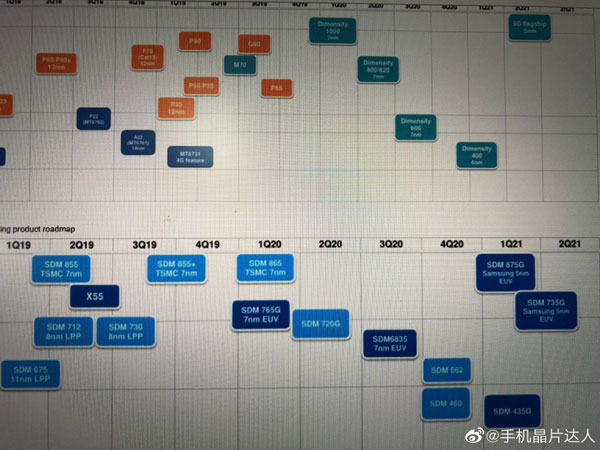roadmap processori qualcomm mediatek