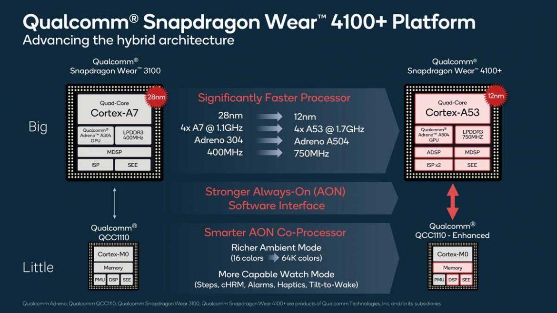 qualcomm snapdragon wear 4100+ specifiche