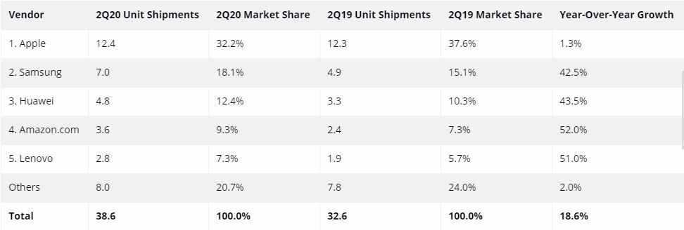 idc dati mercato tablet q2 2020
