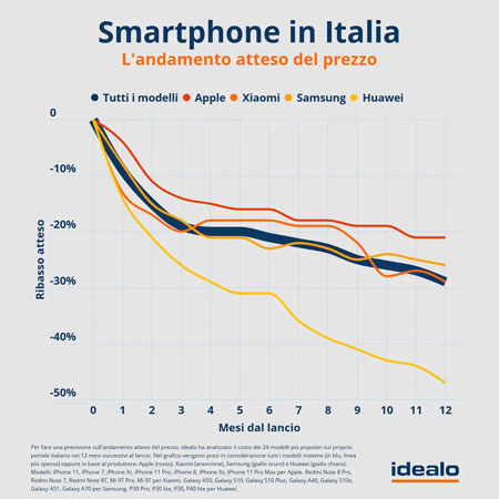 andamento prezzi cellulari