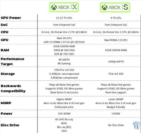 xbox series s specifiche