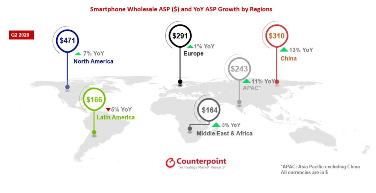 prezzi smartphone 2020 counterpoint