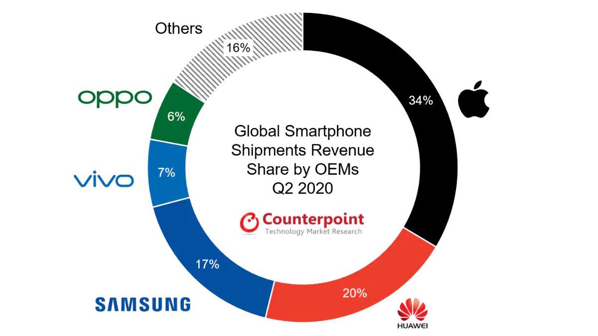 profitti mercato smartphone 2020