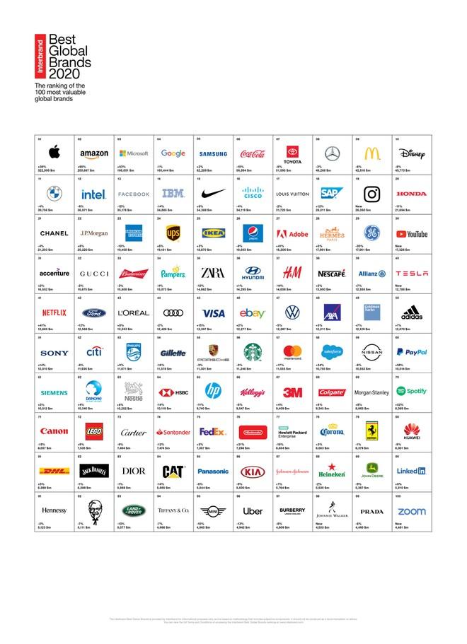 classifica brand 2020 interbrand