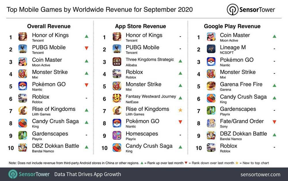 classifica giochi mobile 2020