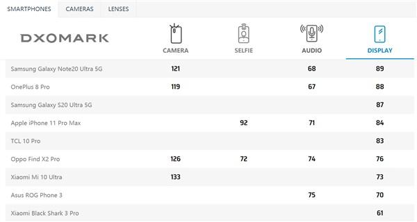 display smartphone dxomark classifica