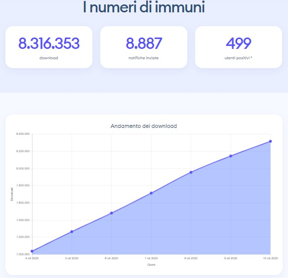numeri app immuni ottobre 2020