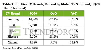 mercato tv 2020 q3