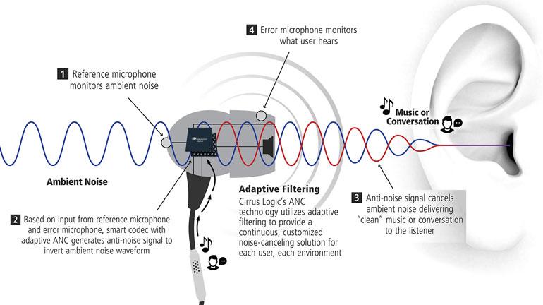 anc cancellazione attiva rumore come funziona