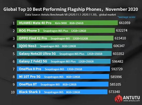 classifica antutu novembre android