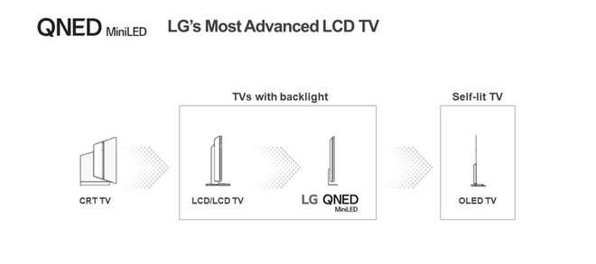 lg tv qned mini led